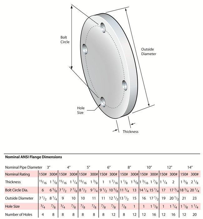 ANSI Flange Sizing Chart